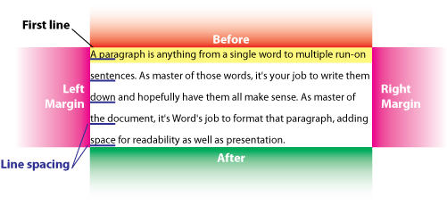 Figure 1. Various things to format in and around a paragraph.