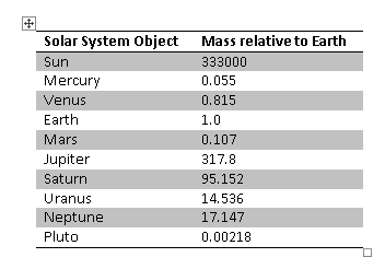 Figure 1. A simple table, created and formatted in Word 2013.