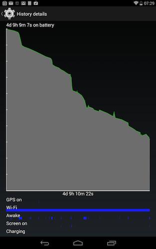 Figure 2. Details on battery usage.